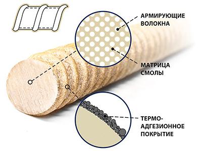 Схема композитной арматуры EccoTexx